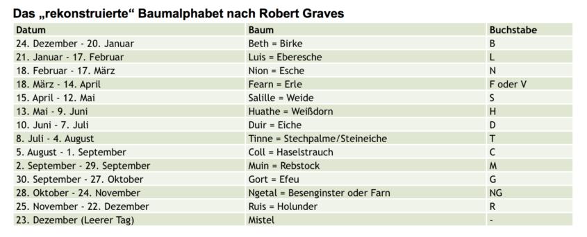 Keltischer Baumkalender nach Robert Graves